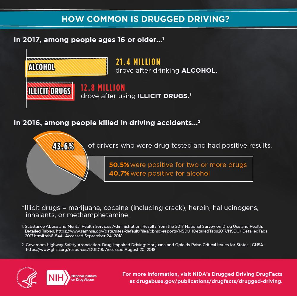 What-is-Drugged-Driving-2